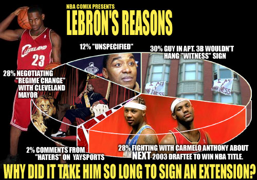 Lebron's Reasons